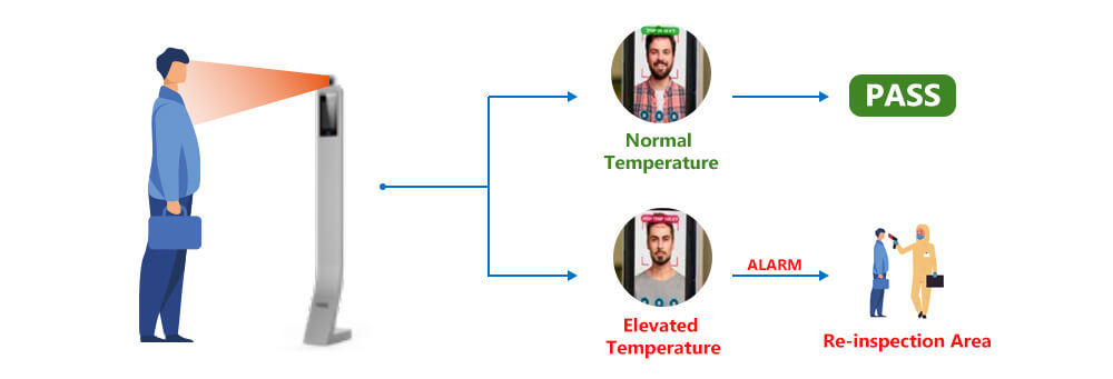 Facial Recognition Temperature Monitoring Security System